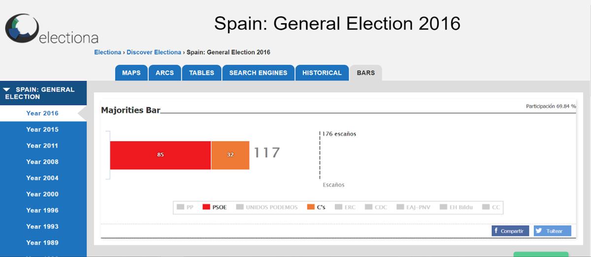 Foto de Electiona permite la simulación de pactos con el histórico