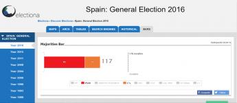 Electiona permite la simulación de pactos con el histórico de datos electorales.