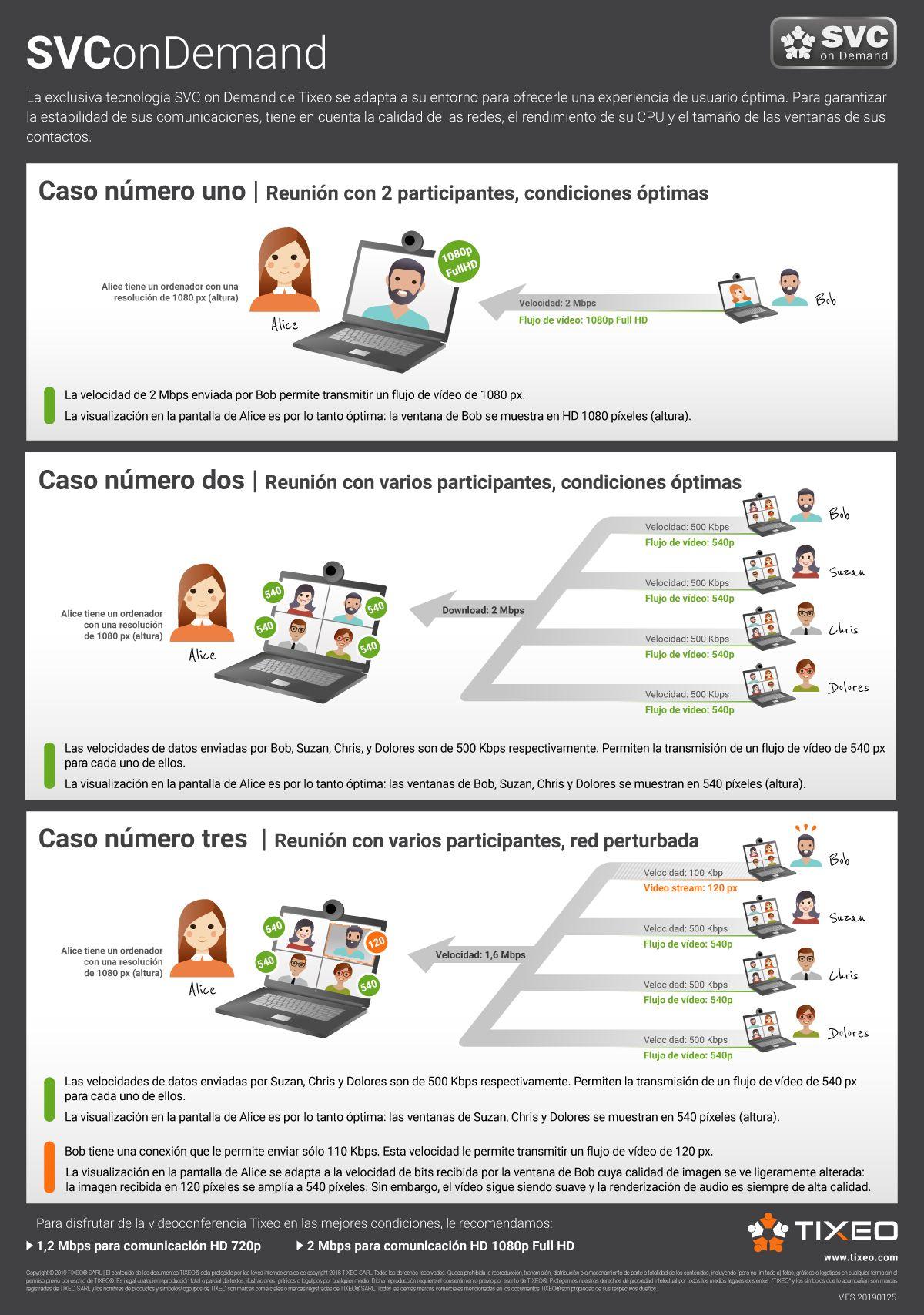 Fotografia Tecnología SVC on Demand Tixeo