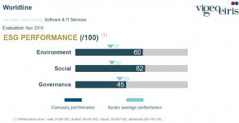 Worldline se sitúa en el TOP 5 de empresas más sostenibles de su sector en Europa según  la agencia de calificación internaciona