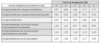 Foto de Factor de ponderación para sistemas aerotermia y geotermia