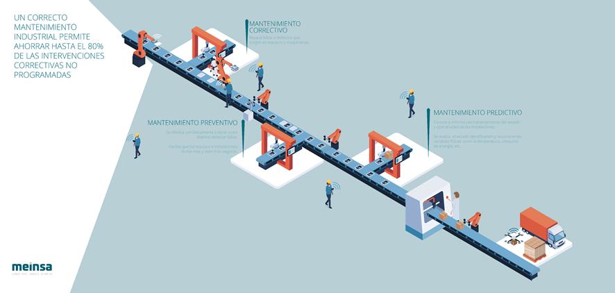 Un correcto mantenimiento industrial logra ahorrar el 80% de intervenciones correctivas no programadas
