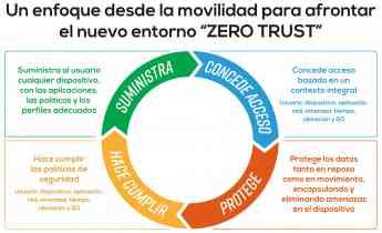 El modelo de seguridad