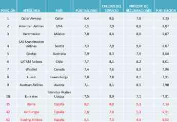 Ranking AirHelp Score 2019: las aerolíneas españolas, un año más, en los últimos puestos