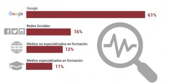 IMF Business School presenta la radiografía del estudiante de máster y postgrado en España