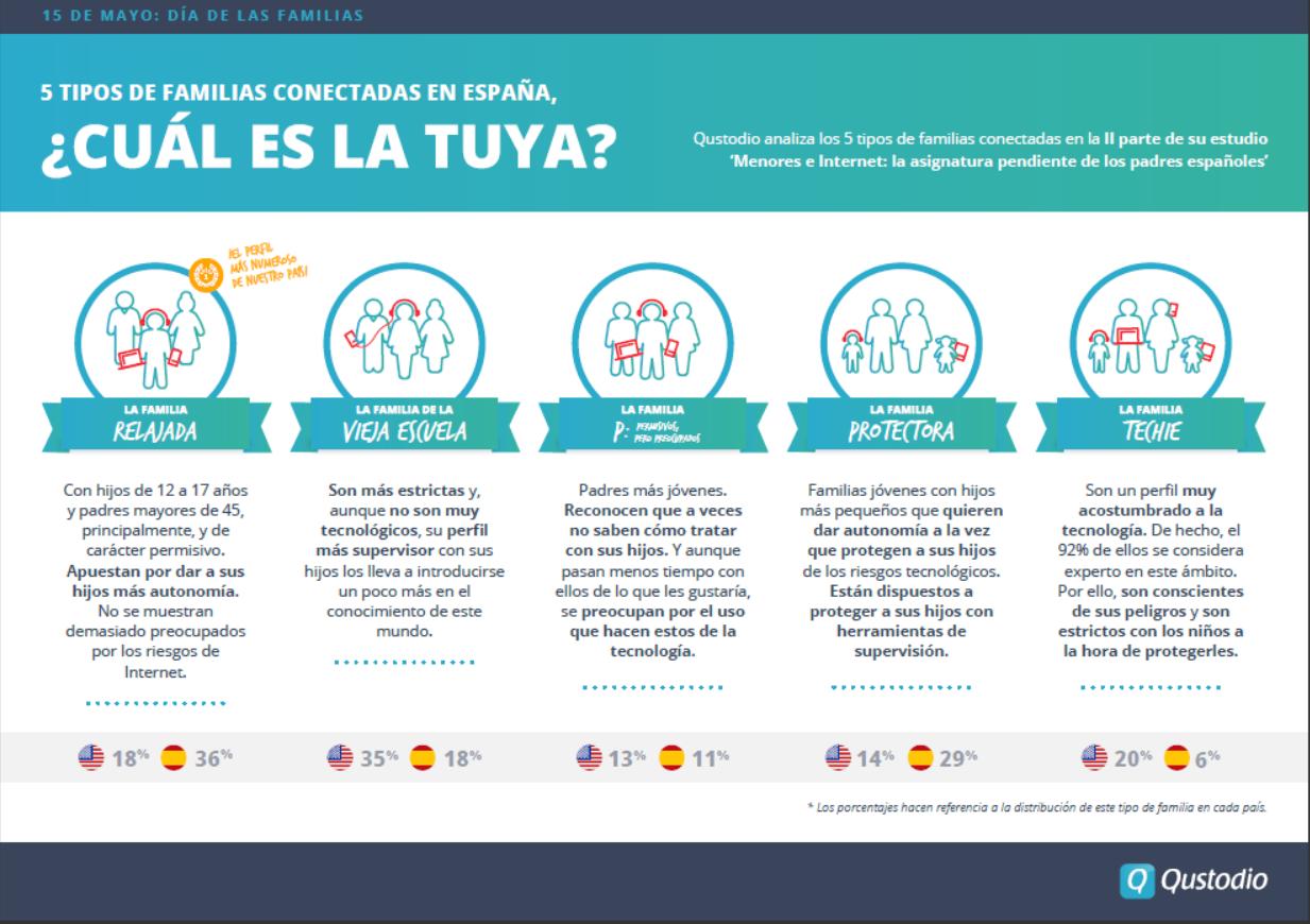 Foto de Qustodio analiza los cinco tipos de familias conectadas en