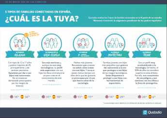 Qustodio analiza los cinco tipos de familias conectadas en España,