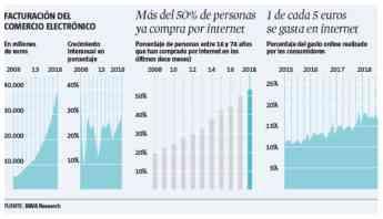 Noticias Nacional   ¿Cómo ha evolucionado el ecommerce?