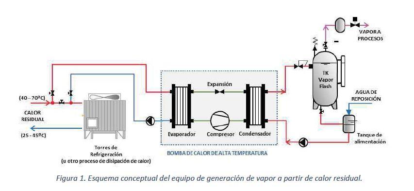 EDE Ingenieros lidera un proyecto para aprovechar el calor residual en la industria