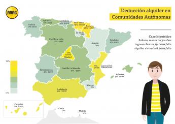 Deducción alquiler en Comunidades Autónomas
