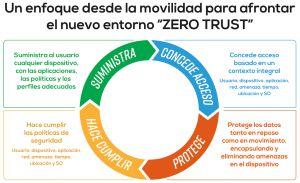 Foto de MI_Cycle_Diagram_Spanish