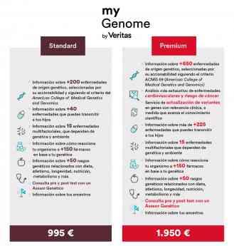 Veritas hace posible la secuenciación del Genoma Completo y su