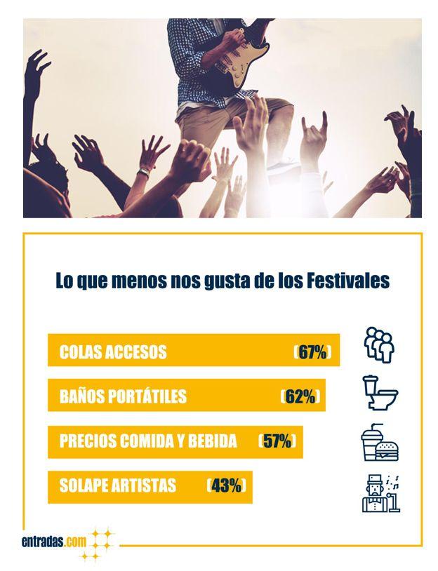 Foto de Encuesta entradas.com Festivales