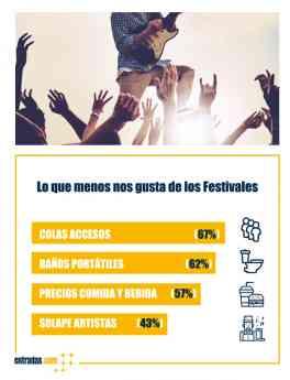 Encuesta entradas.com Festivales