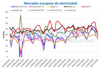AleaSoft: En Europa, eólica y fotovoltaica continúan sin poder frenar la subida de precios en los mercados