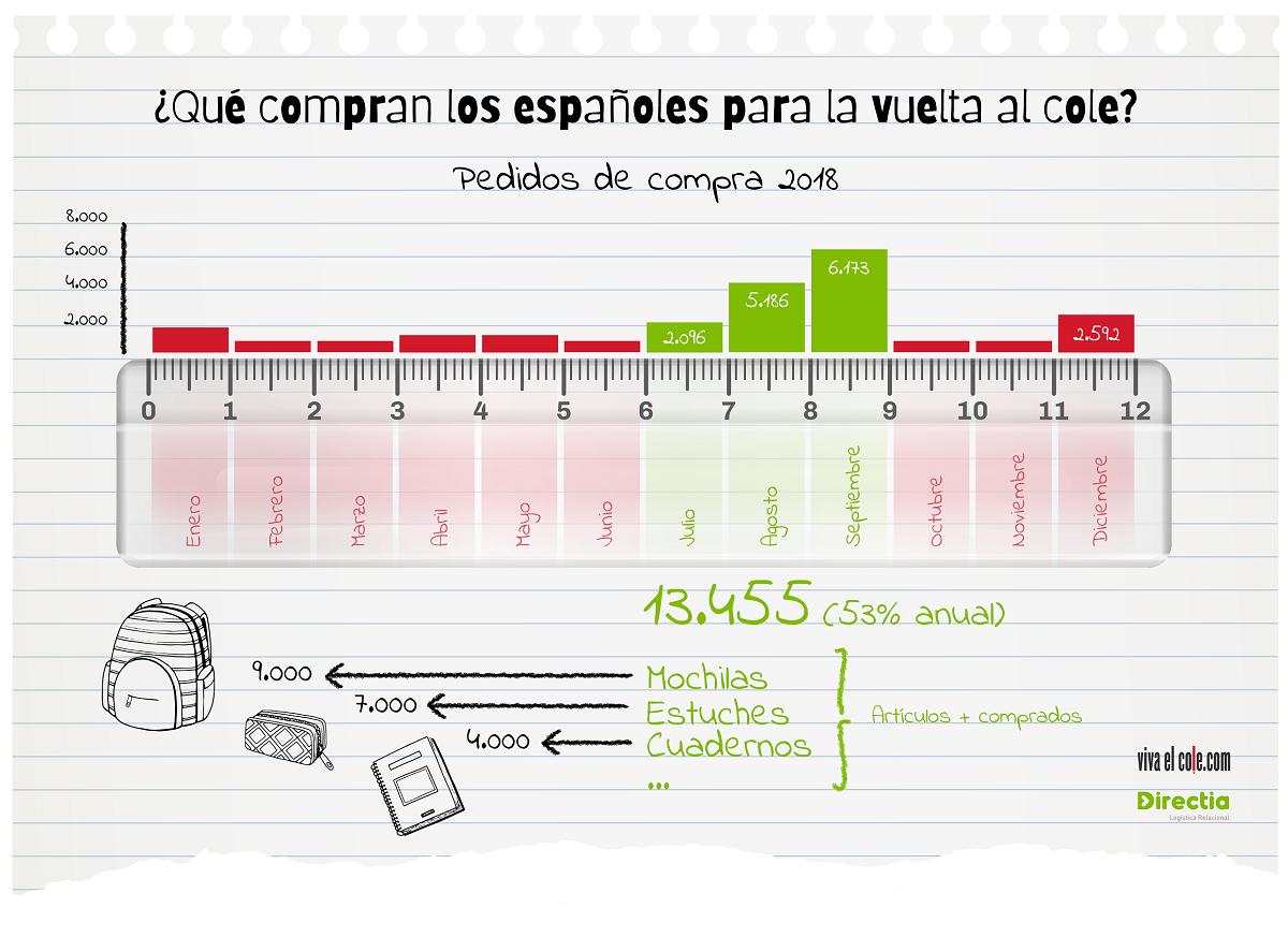 Foto de Infografía Directia y Vivaelcole