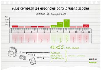 Infografía Directia y Vivaelcole