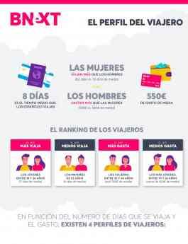 Noticias Viaje   Perfil del viajero en España