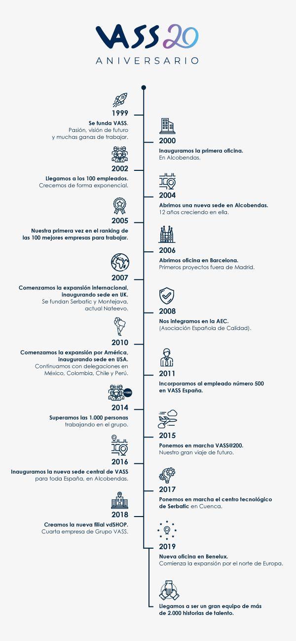 Foto de Infografía 20 Aniversario VASS
