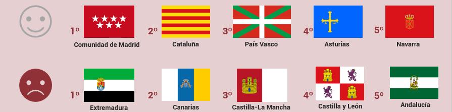 Foto de IMF Business School analiza la opinión de los españoles