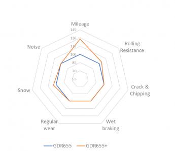 Foto de Gráfico: rendimiento comparativo de Giti GDR655 + Combi Road