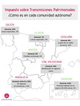 Infografía Impuesto sobre Transmisiones Patrimoniales