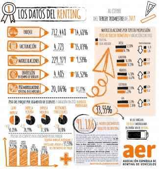 Datos del Renting 2019