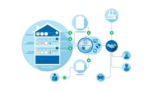 """S2 Grupo crea la primera Inteligencia Artificial que convertirá un hogar normal en una """"Smart Home"""","""