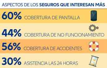 Aspectos de los seguros que más interesan