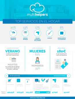 Multihelpers TOP Servicios en el hogar