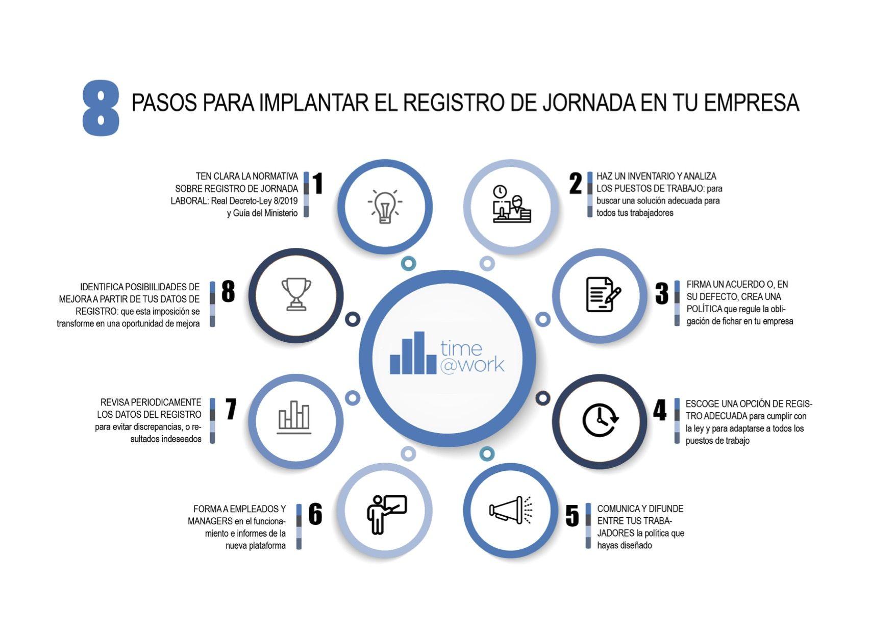 Time@Work explica los 8 pasos para implantar el Registro Horario en la empresa
