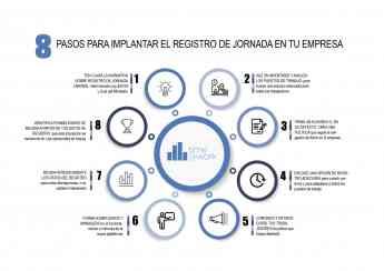 8 pasos para implantar el  Registro Horario en la empresa