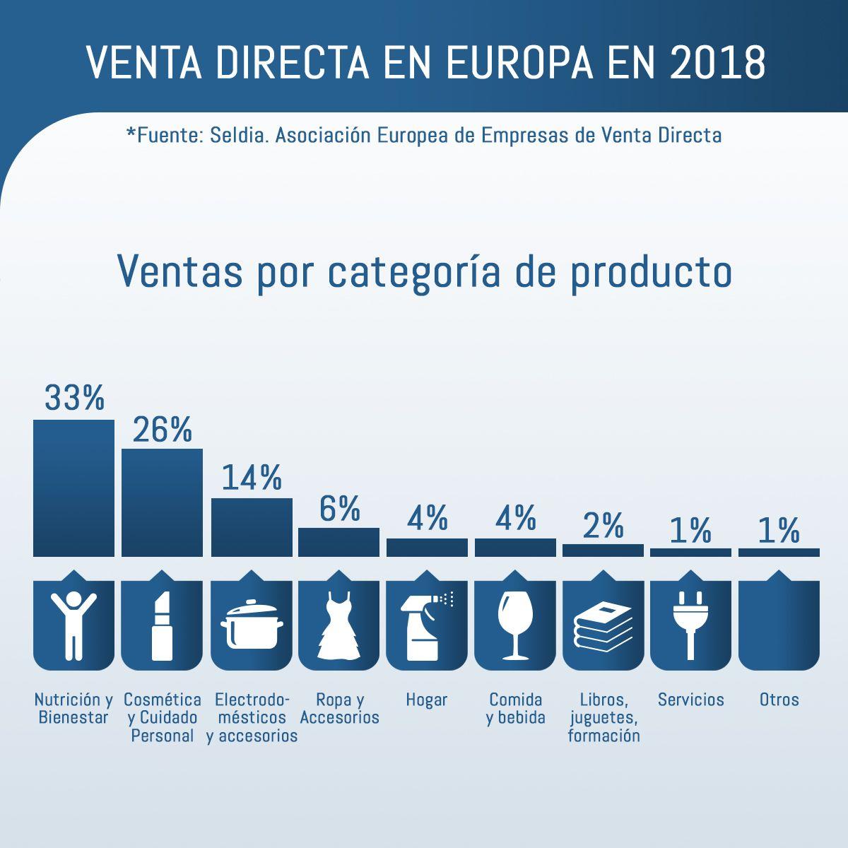 Foto de Ventas por categoría de producto