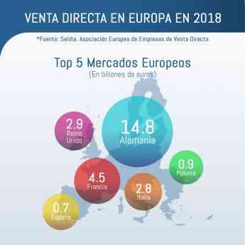 Foto de Top 5 Mercados Europeos