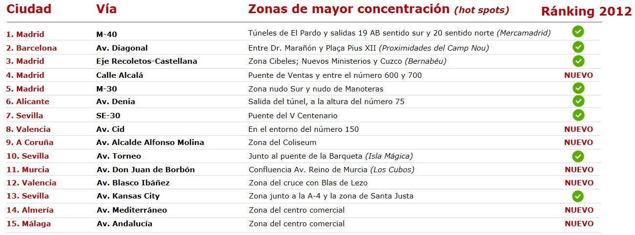 Foto de Mapa Puntos Rojos