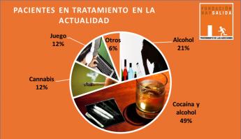 Foto de Gráfico adicciones Madrid Fundación Hay Salida