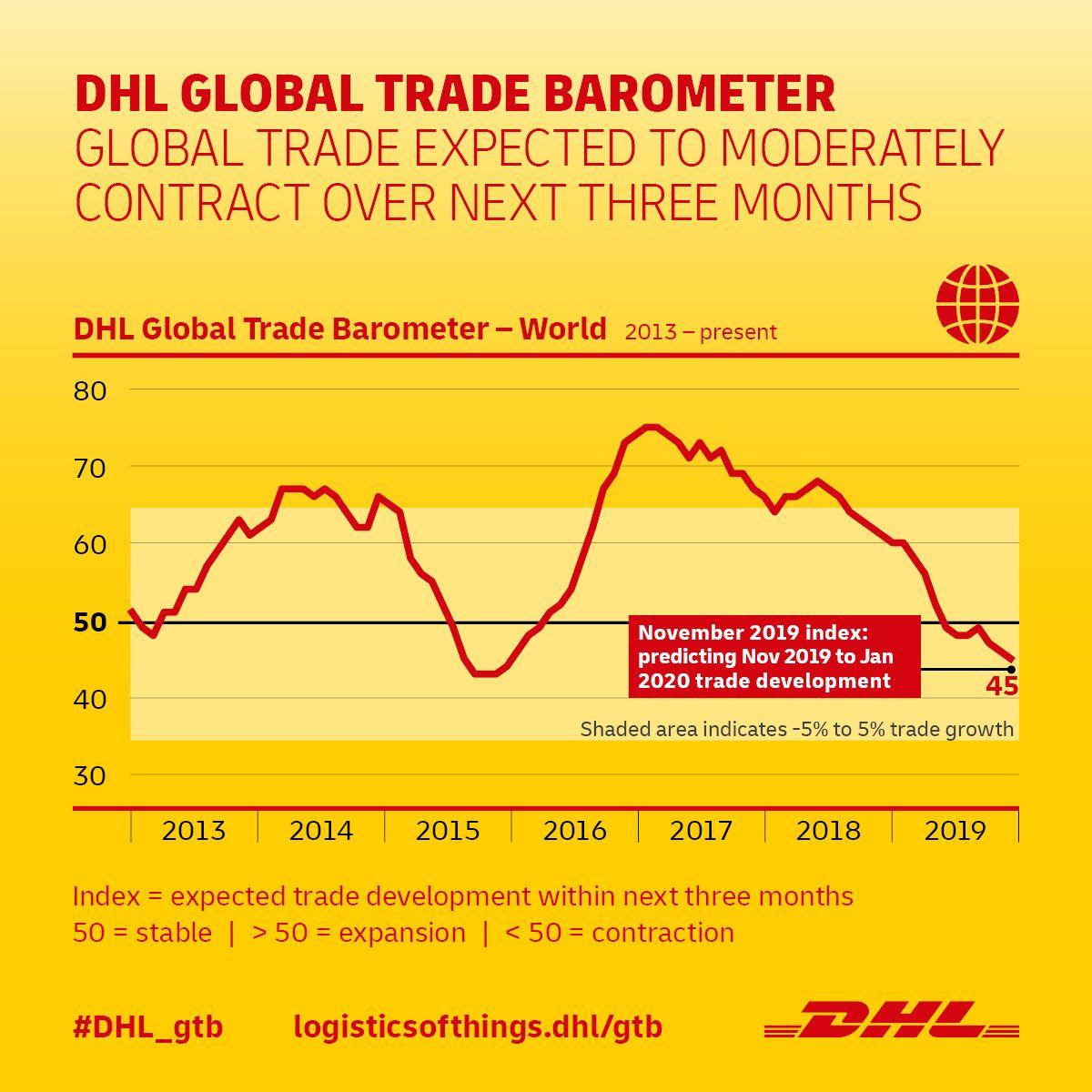 DHL Global Trade Barometer: el comercio mundial continúa a un ritmo moderado,