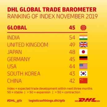 Foto de Barómetro del comercio mundial de DHL