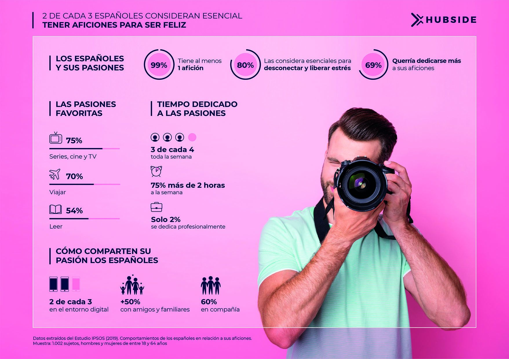 Foto de 2 de cada 3 españoles consideran esencial tener aficiones
