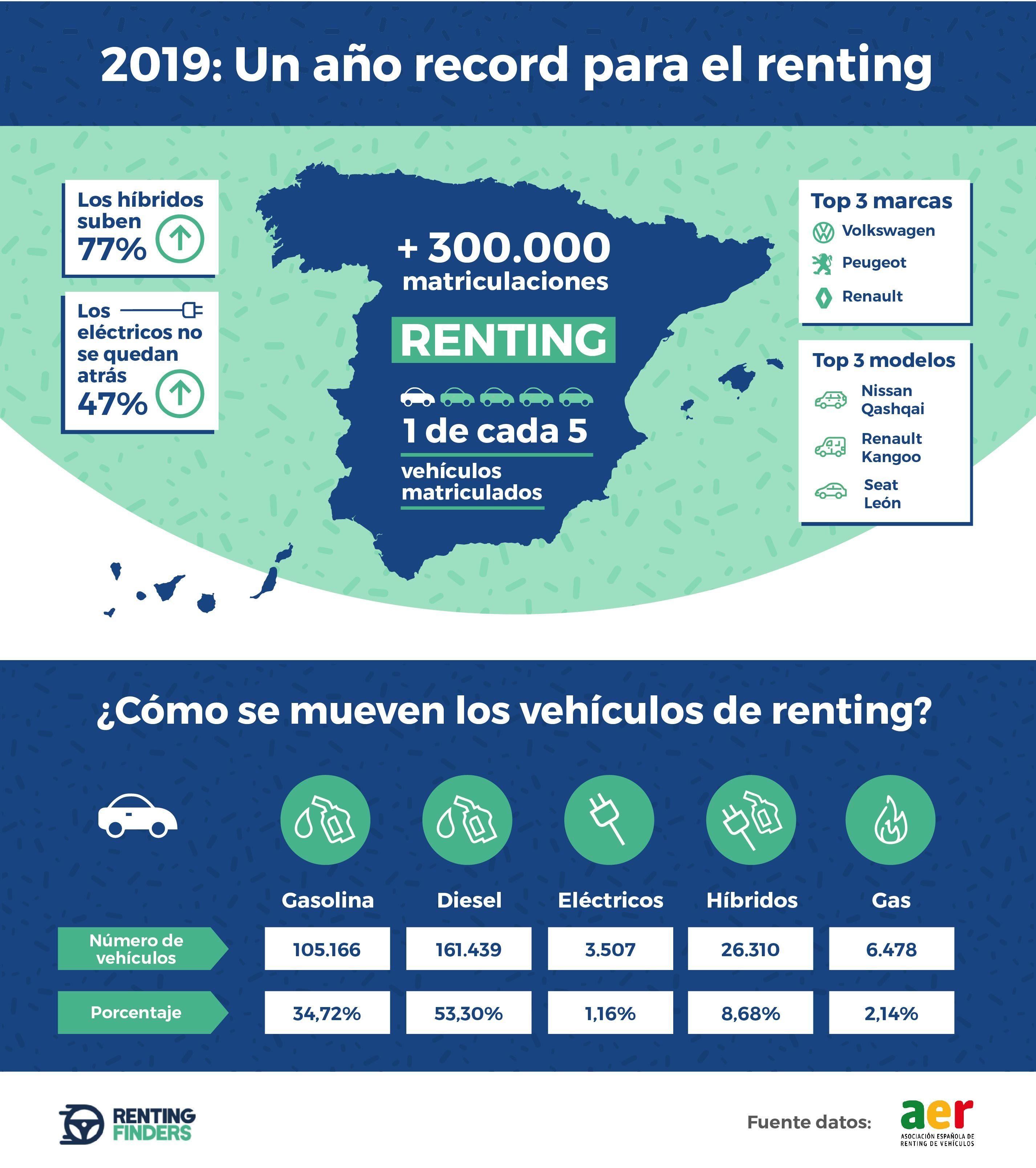 Fotografia Infografía datos del renting en España en 2019
