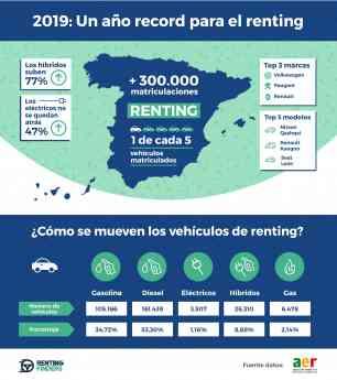 Infografía datos del renting en España en 2019