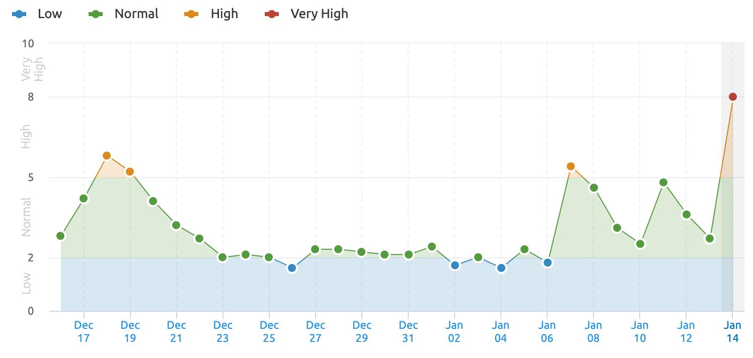 Foto de El Core Update de Google ha disparado la volatilidad de sus
