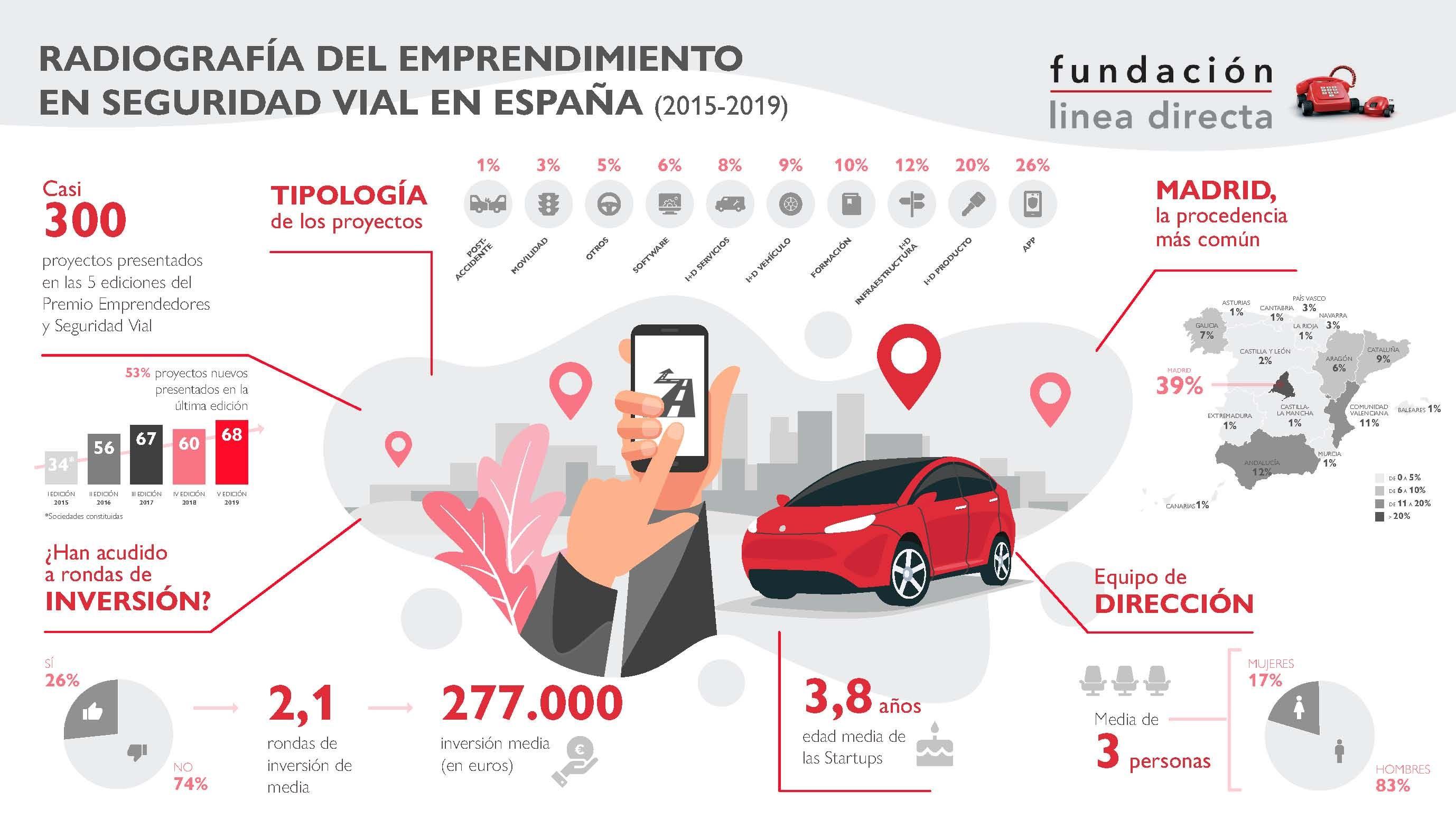 Foto de Radiografía del Emprendimiento en Seguridad Vial en España