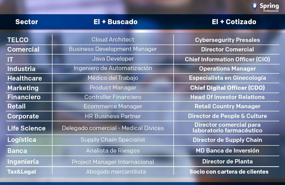 Foto de XV Informe Los + Buscados de Spring Professional 2020