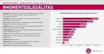 Foto de Infografía Observatorio Jurídico de Legálitas 2019