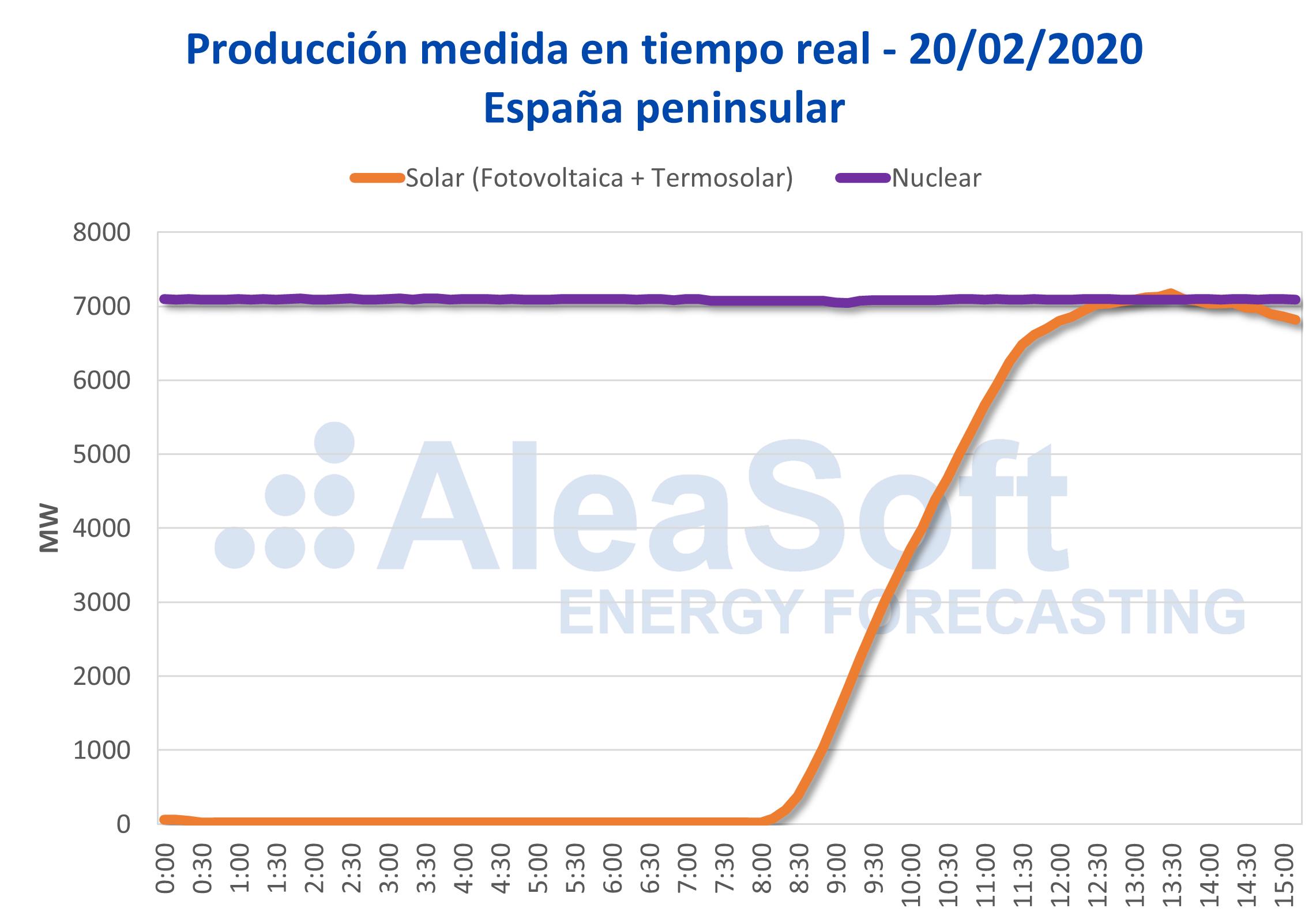 La producción solar instantánea de España supera a la producción nuclear por primera vez