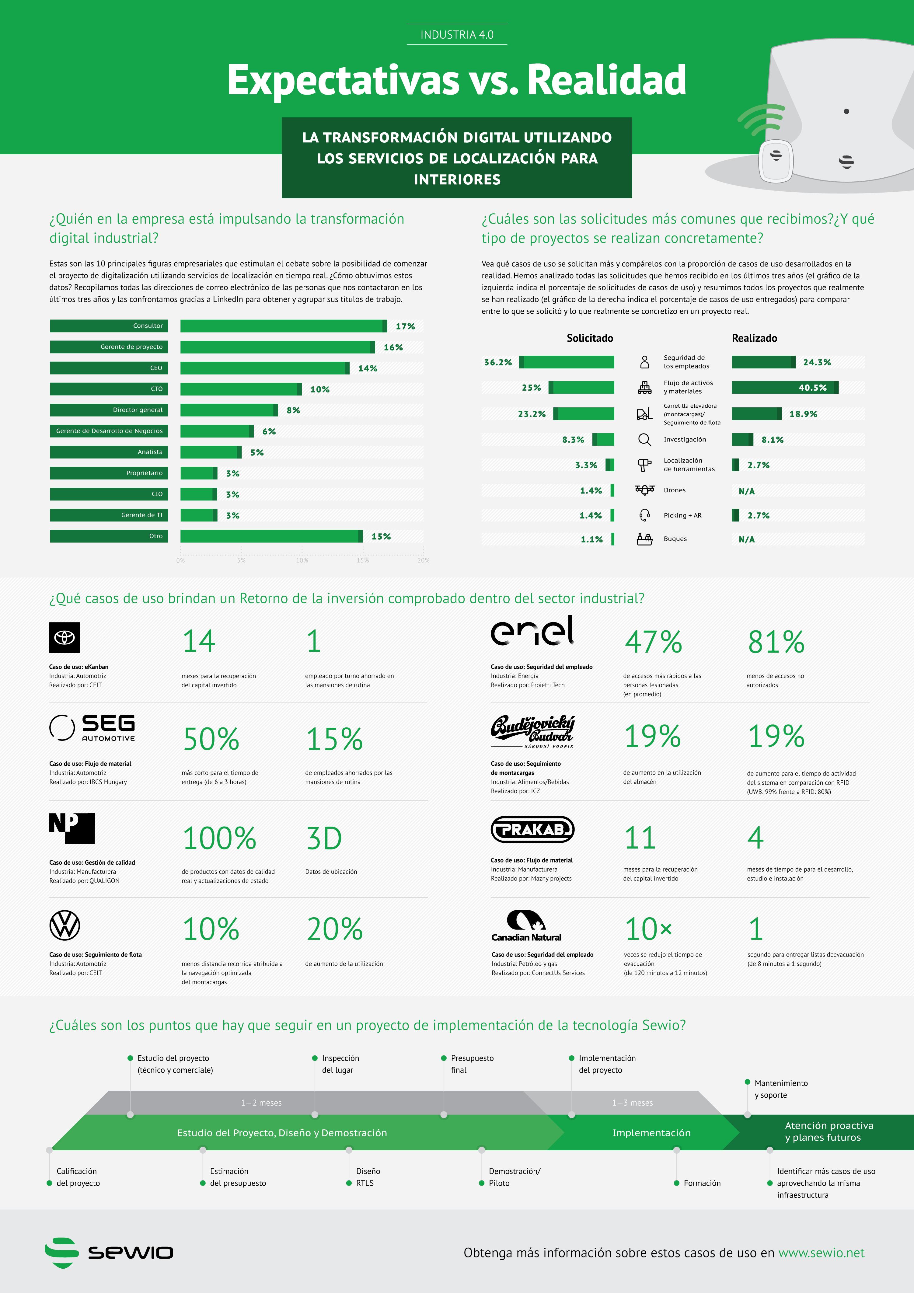Sewio presenta una infografía sobre expectativas frente a la realidad en la digitalización de industria 4.0,
