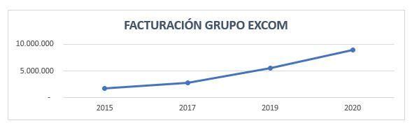 Grupo EXCOM cierra 2019 con un crecimiento del 60%
