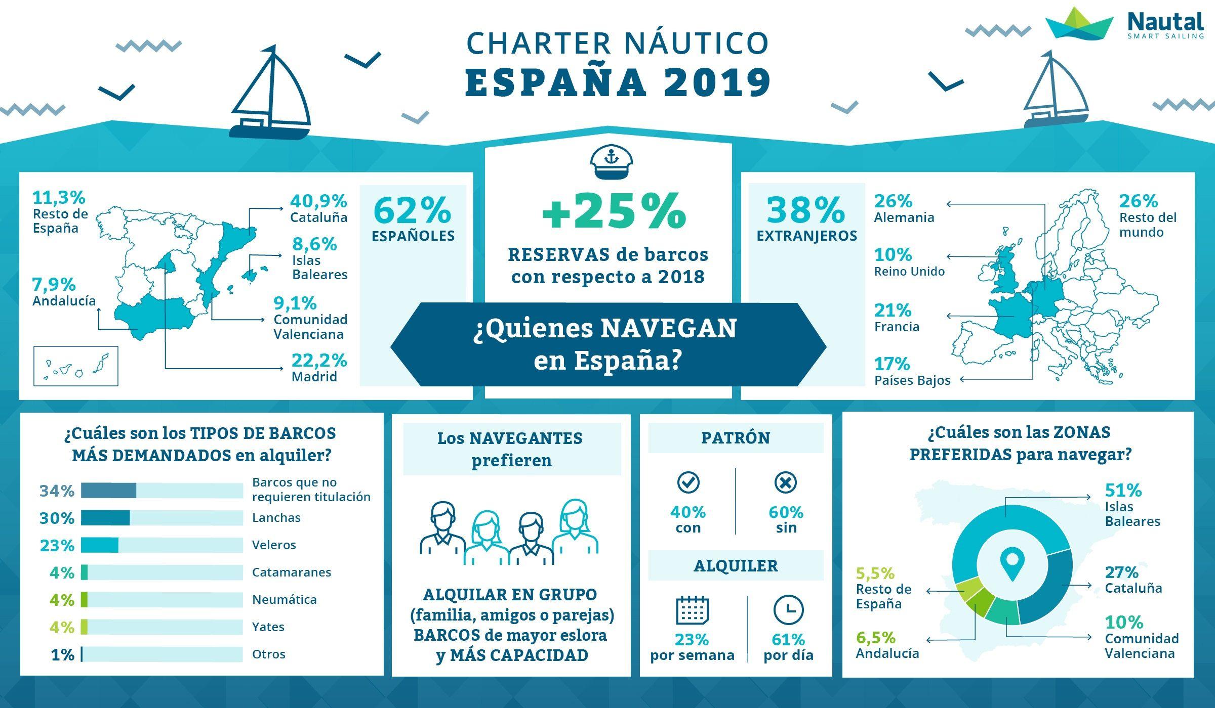 Fotografia Datos chárter náutico online en España 2019