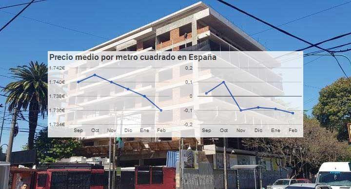 Foto de Evolución precio vivienda segunda mano en España